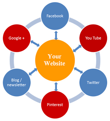 Social Media Optimization_3